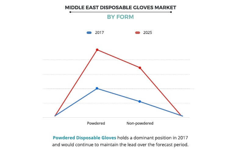Middle East Disposable Gloves Market Size | Industry Report 2018-2025