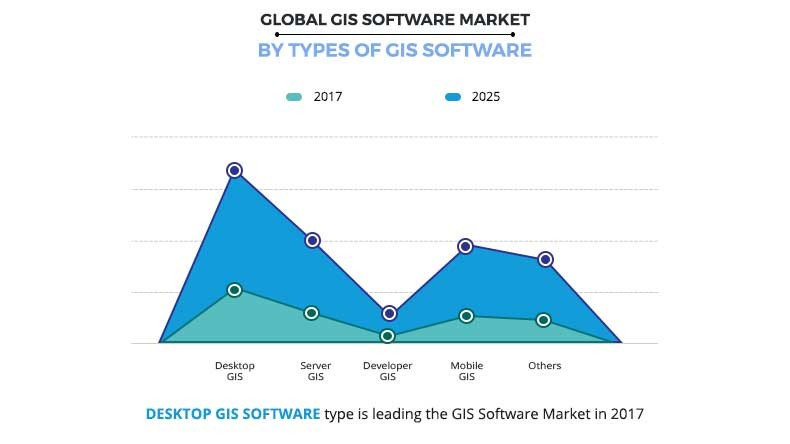 GIS Software Market by Type