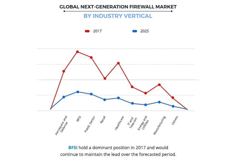 Next-Generation Firewall Market by Industry vertical