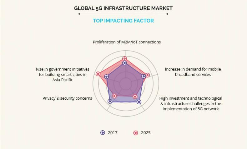5g Infrastructure Market Top Impacting Factors