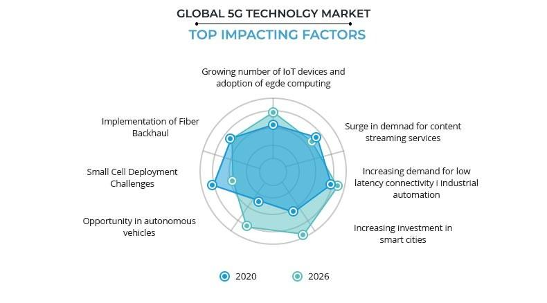 5G technology Market by Top Impacting Factors