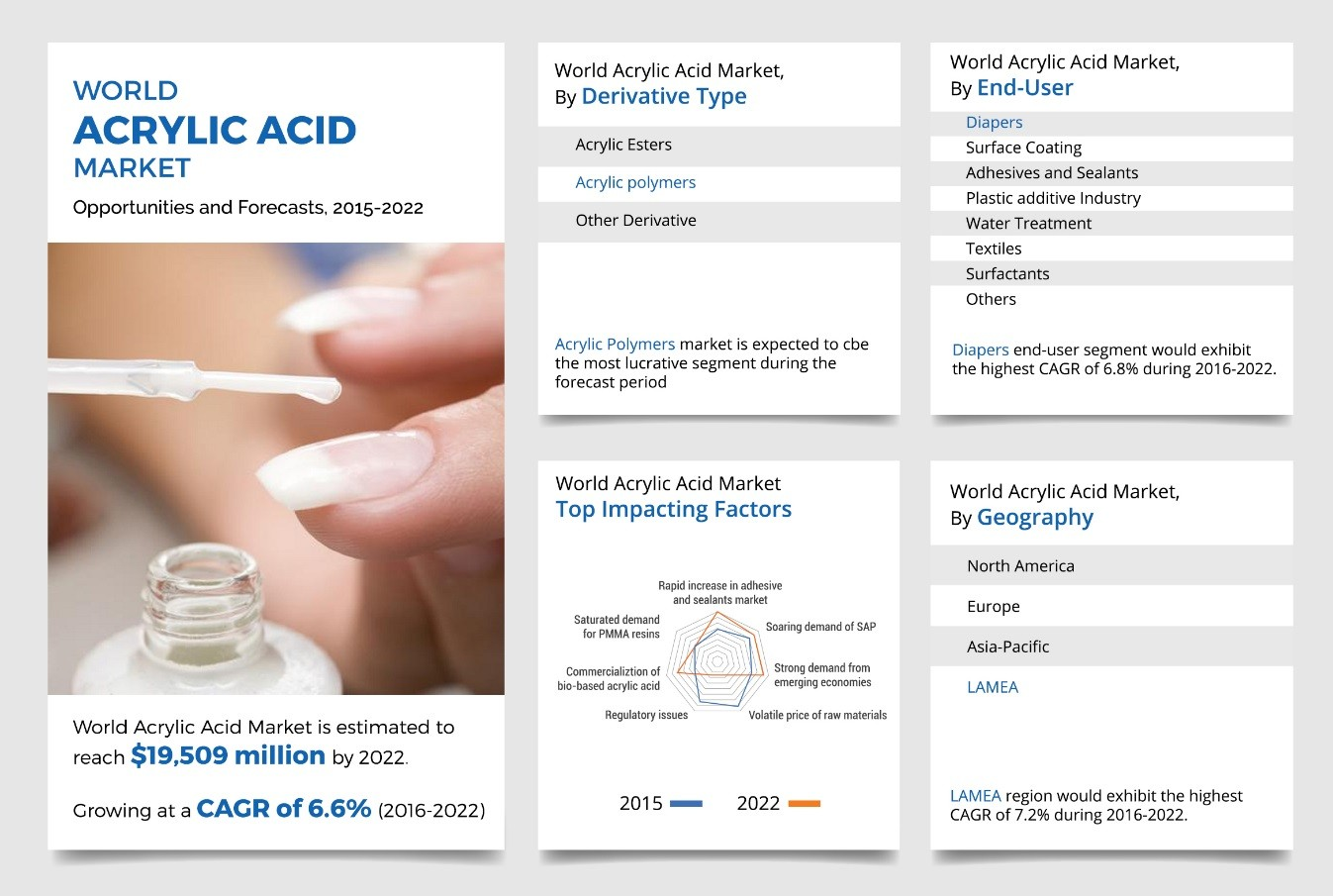 Acrylic Acid Market: Global Size, Trends & Analysis Report