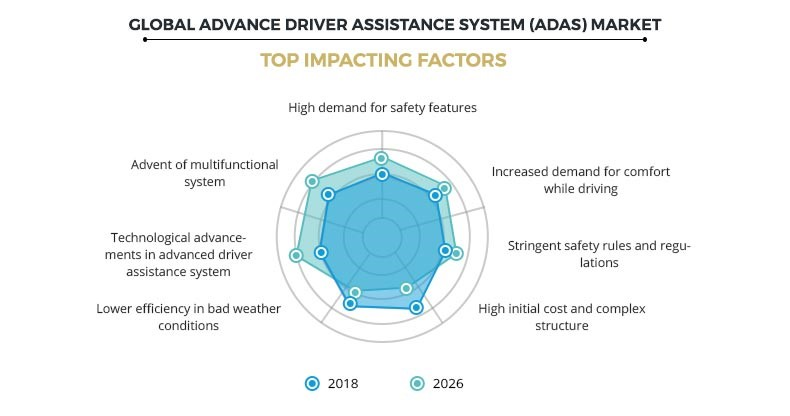 Advanced Driver Assistance Systems Market Prominent Factors