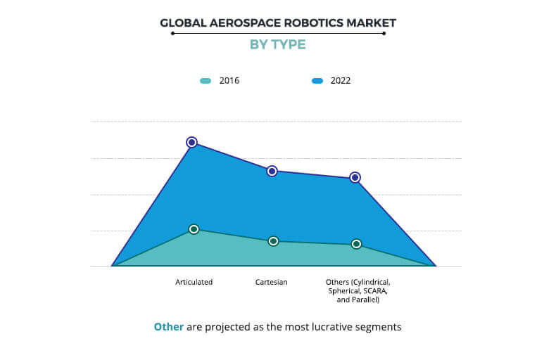 Aerospace Robotics Market by Type