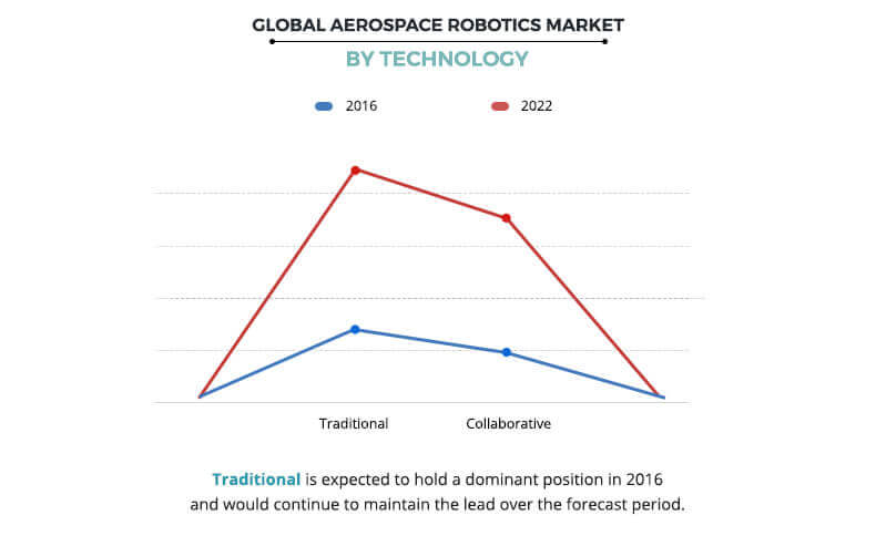 Aerospace Robotics Market by Technology