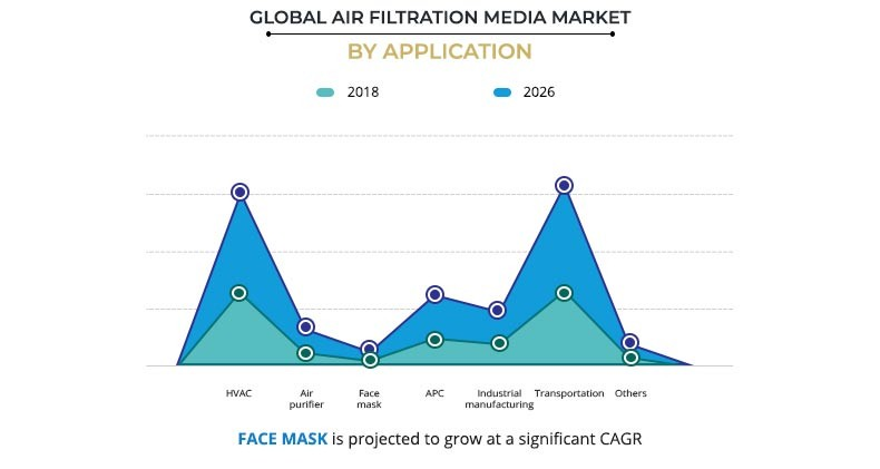 Air Filtration Media Market by Application