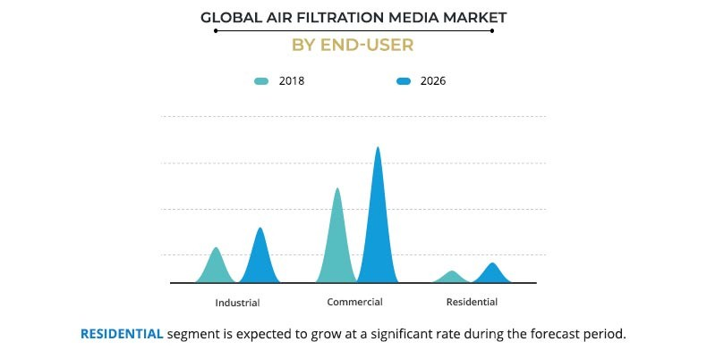 Air Filtration Media Market by End-User