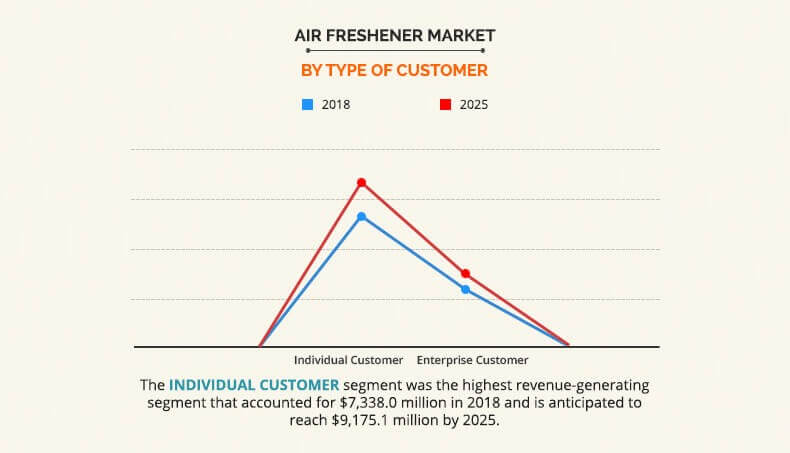 Air Freshener Market - Industry Share, Growth and Forecast, 2025