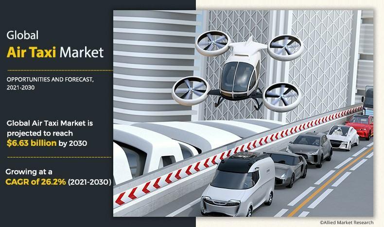 Air Taxi Market