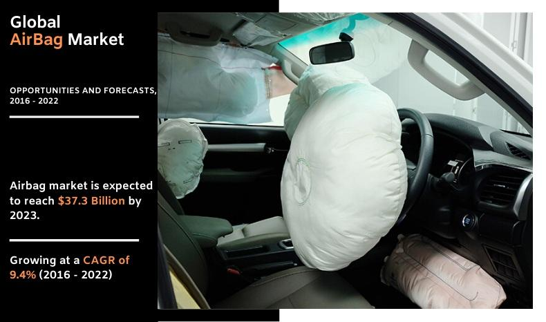 Global Airbag Market Size, Share & Trends | Industry Analysis, 2022