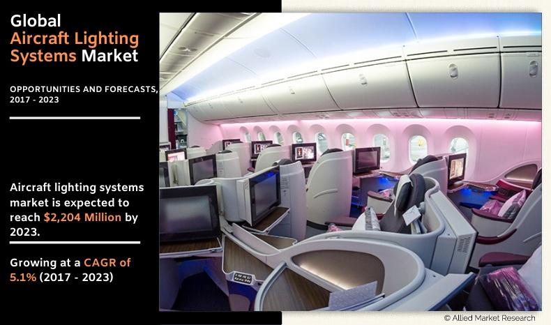 Aircraft Lighting Systems Market