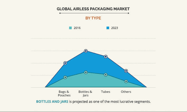 Airless Packaging Market By Type