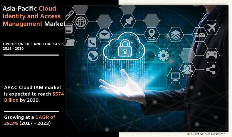 APAC Cloud IAM Market