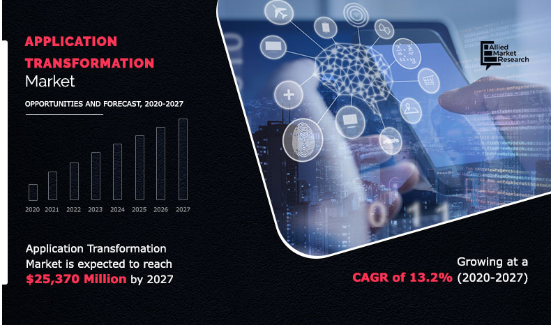 Application Transformation Market Infographics