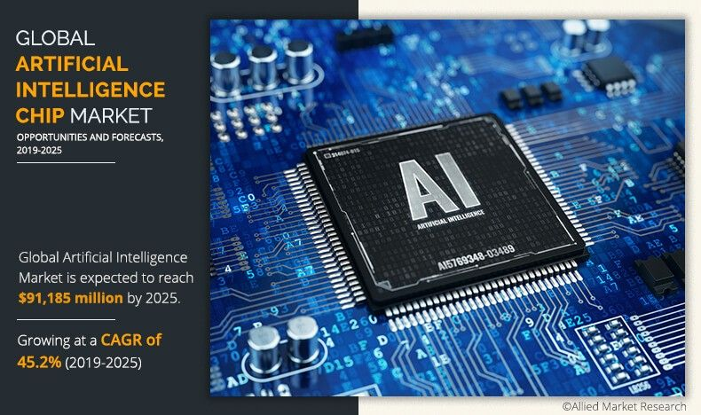 Artificial Intelligence Chip Market
