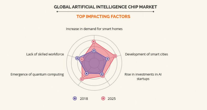 Artificial Intelligence Chip Market by Top Impacting Factors