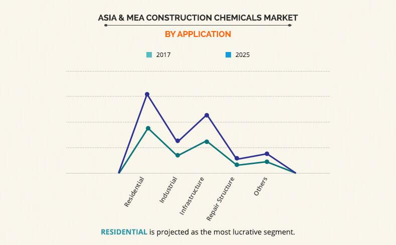 Asia & MEA Construction Chemicals Market by Application