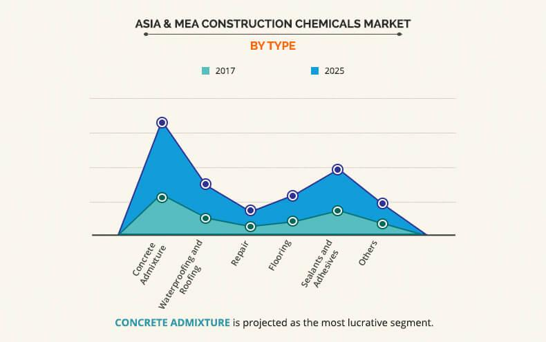 Asia & MEA Construction Chemicals Market by Type