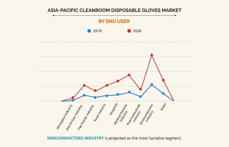 Asia-Pacific Cleanroom Disposable Gloves Market by End User