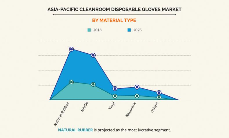 Asia-Pacific Cleanroom Disposable Gloves Market by Material Type