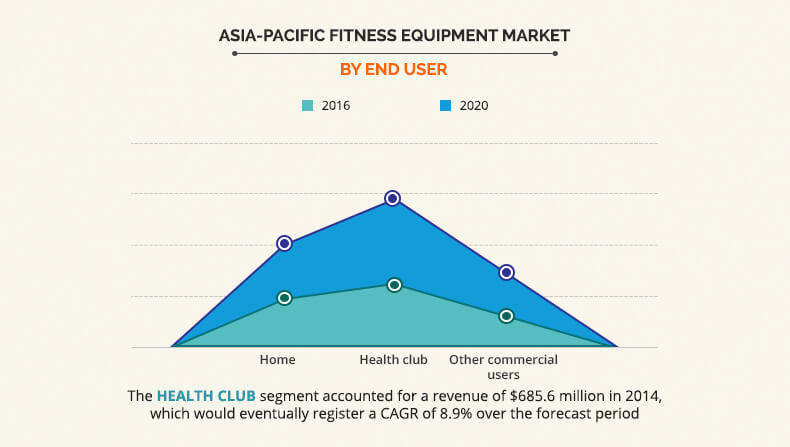 Asia-Pacific Fitness Equipment Market