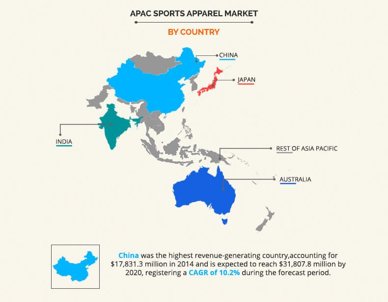 Asia-Pacific Sports Apparel Market