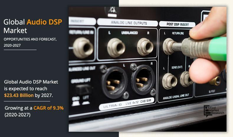 Audio DSP Market