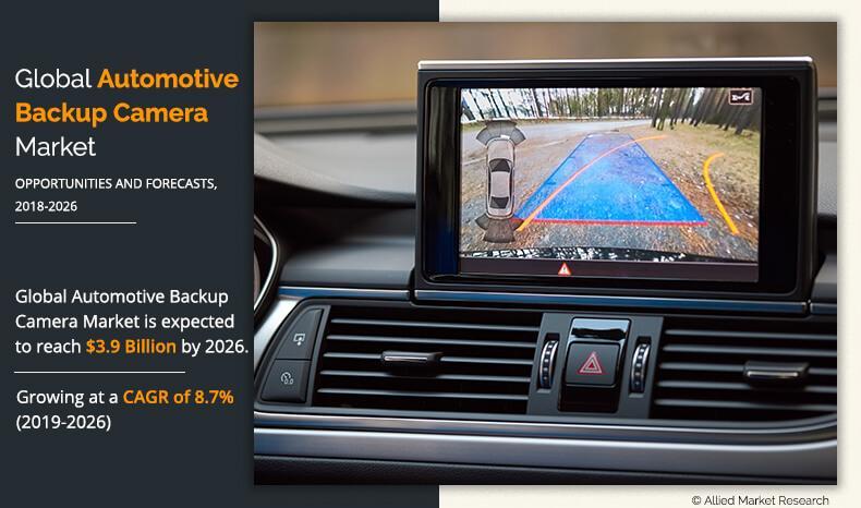 Automotive Backup Camera market