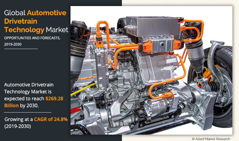 Automotive Drivetrain Technology Market