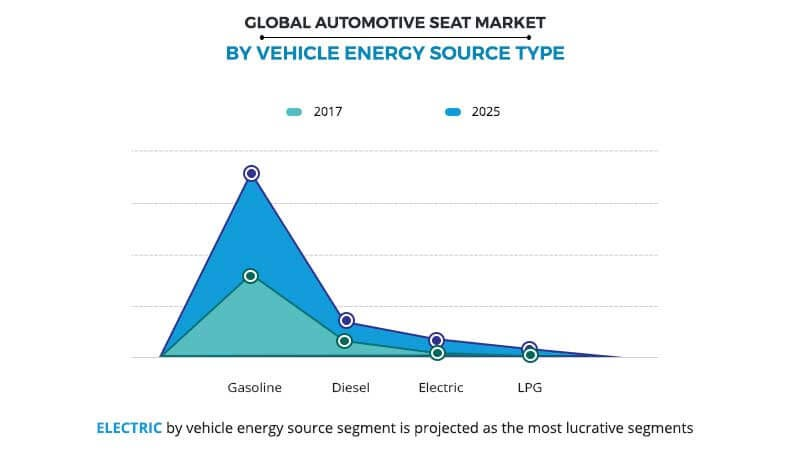 Automotive Seat Market by Vehicle Energy Source Type