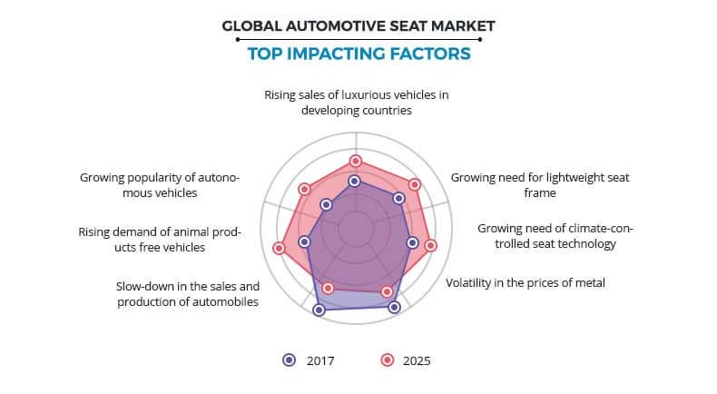 Automotive Seat Market Top Impacting Factors