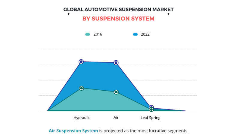Automotive Suspension Market by Suspension Type
