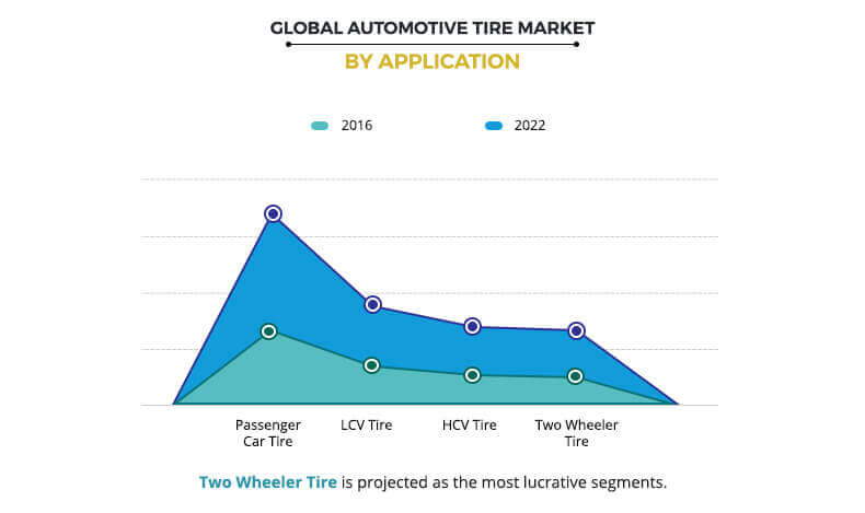 Automotive Tire Market by Type
