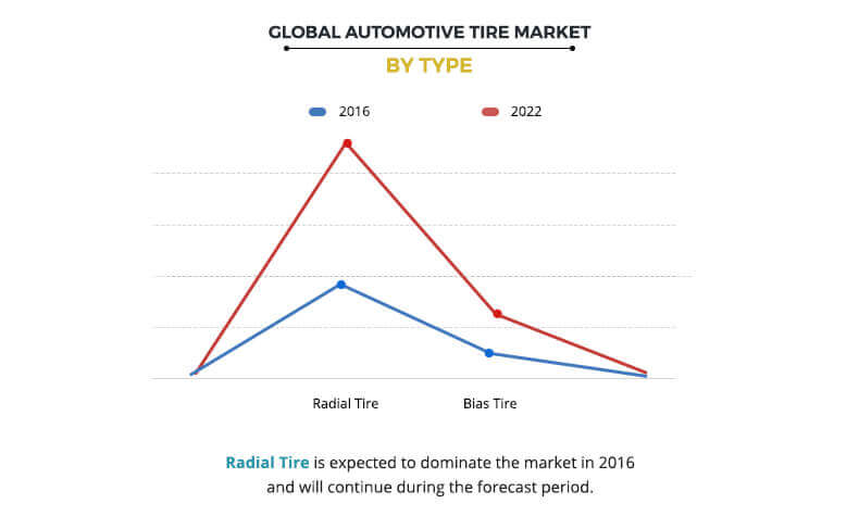 Automotive Tire Market by Application