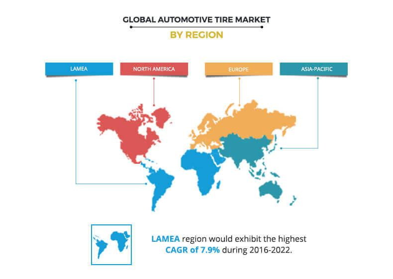 Automotive Tire Market Regional Analysis