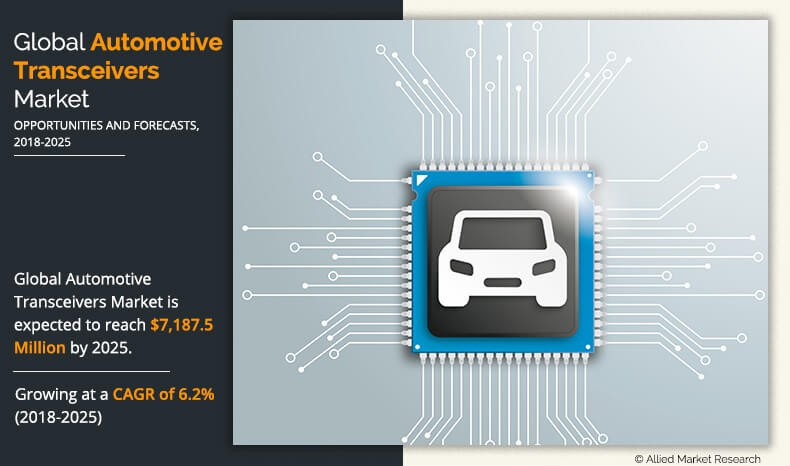 Automotive Transceivers Market