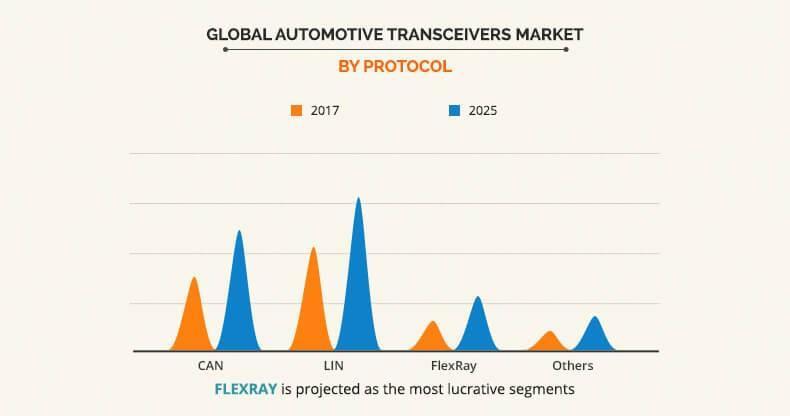 Automotive Transceivers Market by Protocol