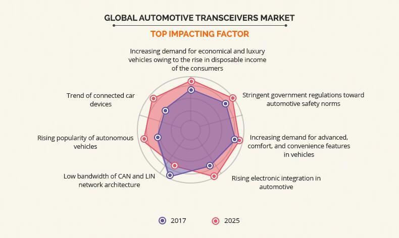 Automotive Transceivers Market Top Impacting Factor
