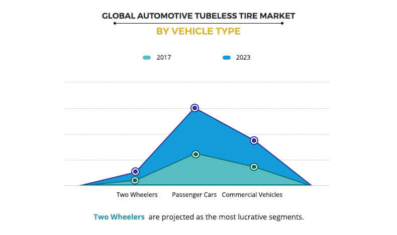 Automotive Tubeless Tire Market by Tire Type