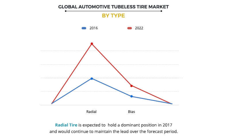 Automotive Tubeless Tire Market by Vehicle Type