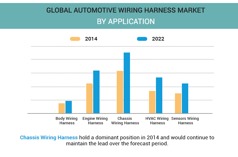 Automotive Wiring Harness Market by application