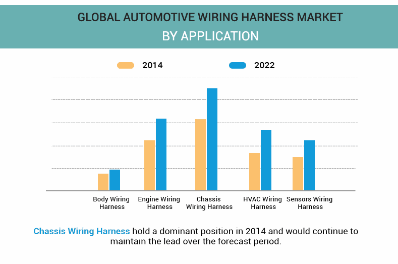 Automotive Wiring Harness Market Size & Industry ysis on fall protection harness, engine harness, pony harness, dog harness, maxi-seal harness, alpine stereo harness, safety harness, oxygen sensor extension harness, pet harness, suspension harness, battery harness, amp bypass harness, cable harness, nakamichi harness, obd0 to obd1 conversion harness, electrical harness, radio harness,