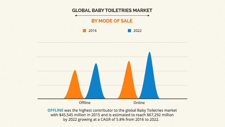 Baby Toiletries Market
