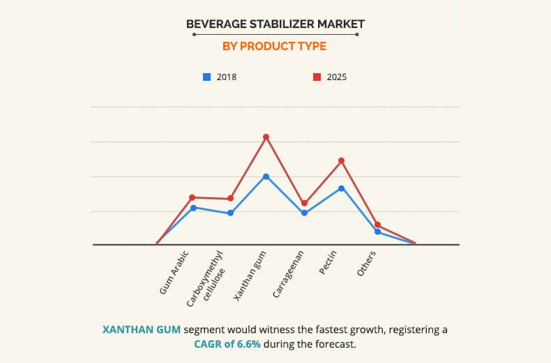 Beverage Stabilizer Market by product type