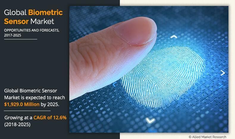 Biometric Sensor Market Size, Share | Industry Trends