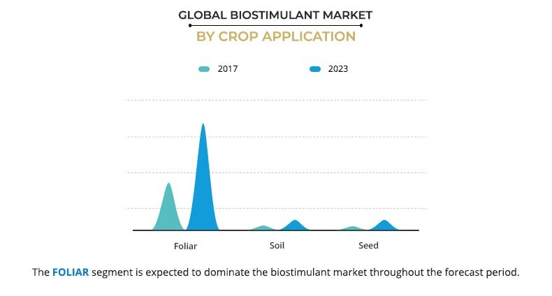 Biostimulant Market by crop application