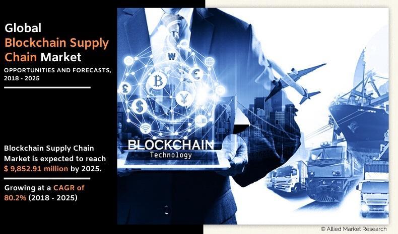 Block chain Supply Chain Market