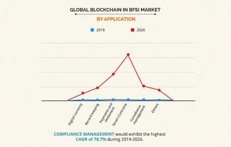 Blockchain in BFSI Market by Application Graph