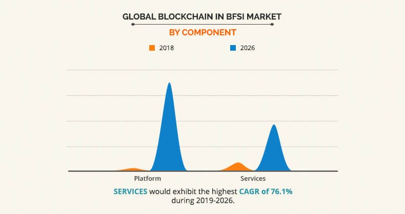 Blockchain in BFSI Market by Component Graph
