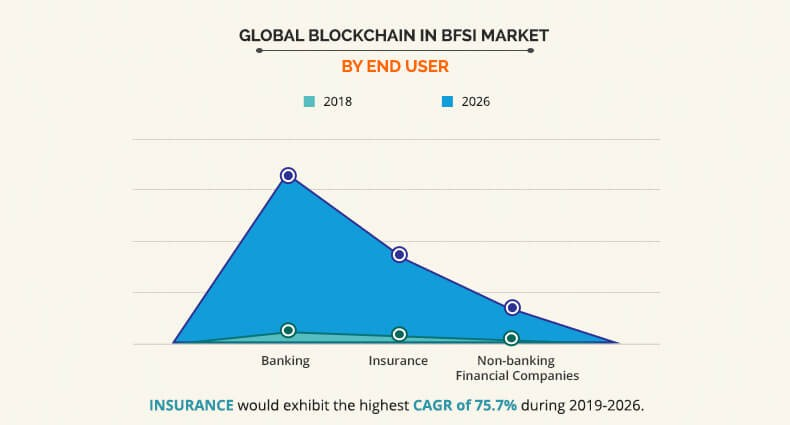 Blockchain in BFSI Market by End User Graph
